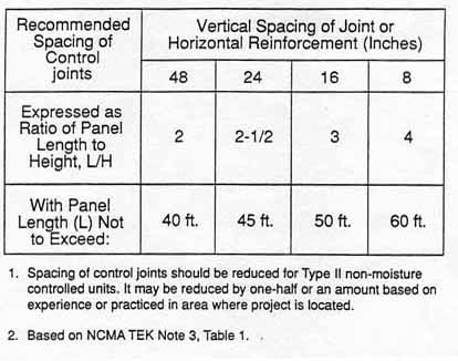 recommended_spacing_of_control_joints